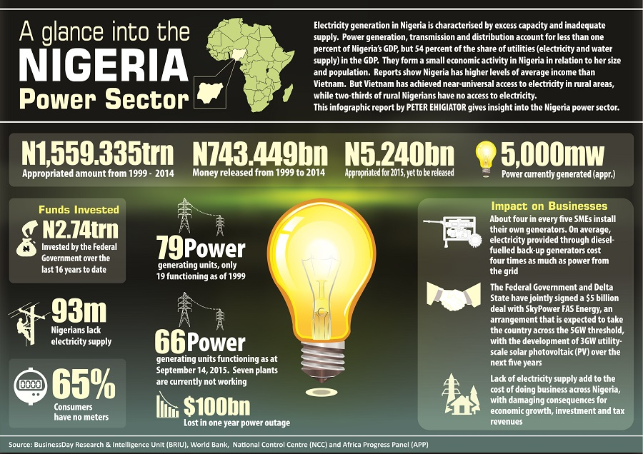 A glance into the Nigeria Power Sector