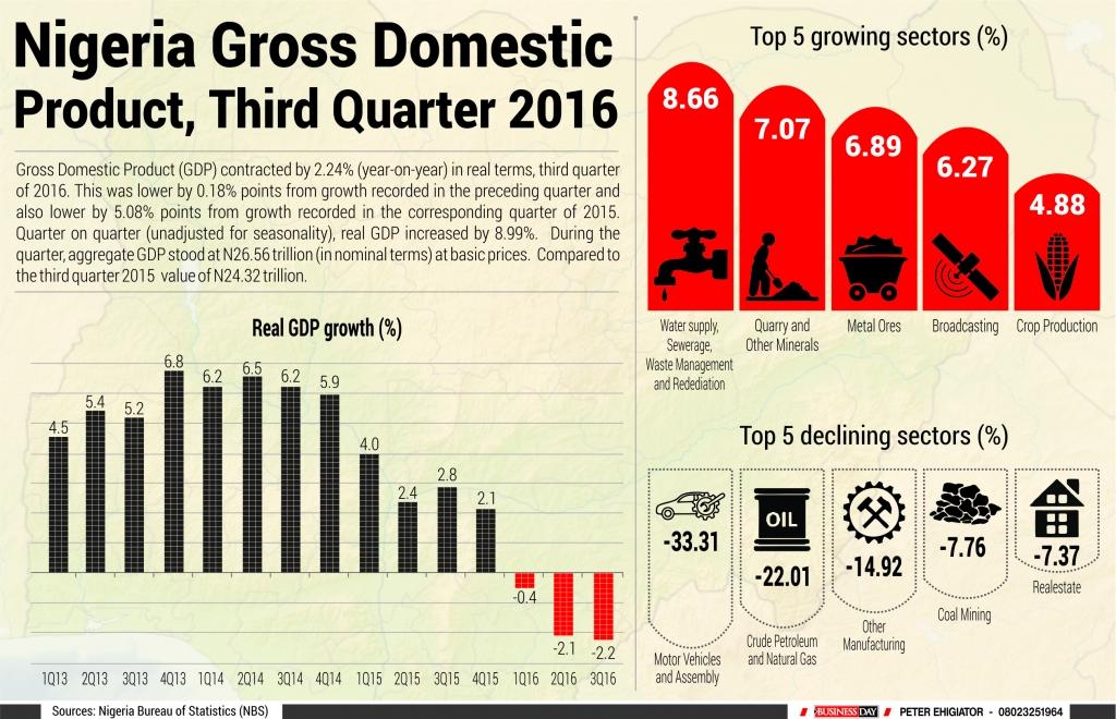 Nigeria Gross Domestic Product Q3 2016