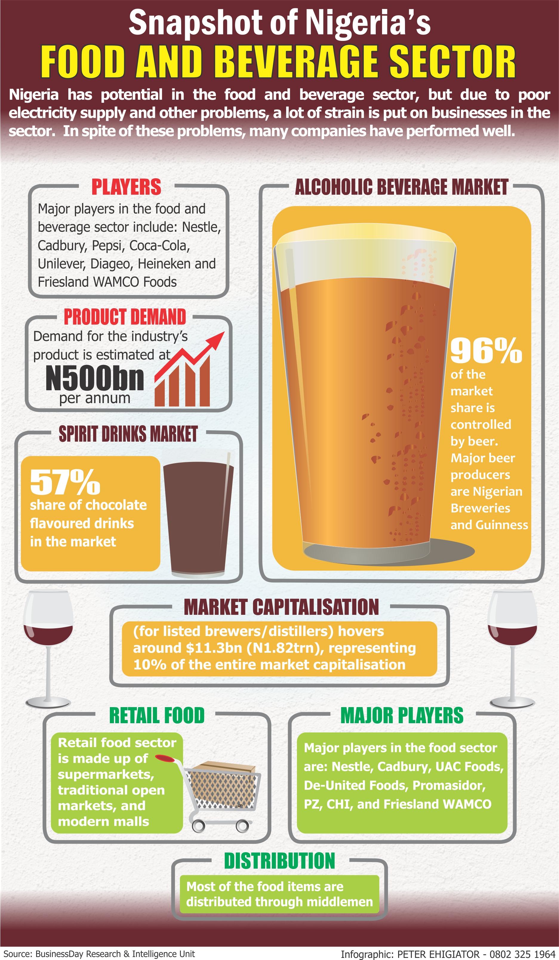 Snapshot of Nigeria Food & Beverage Sector