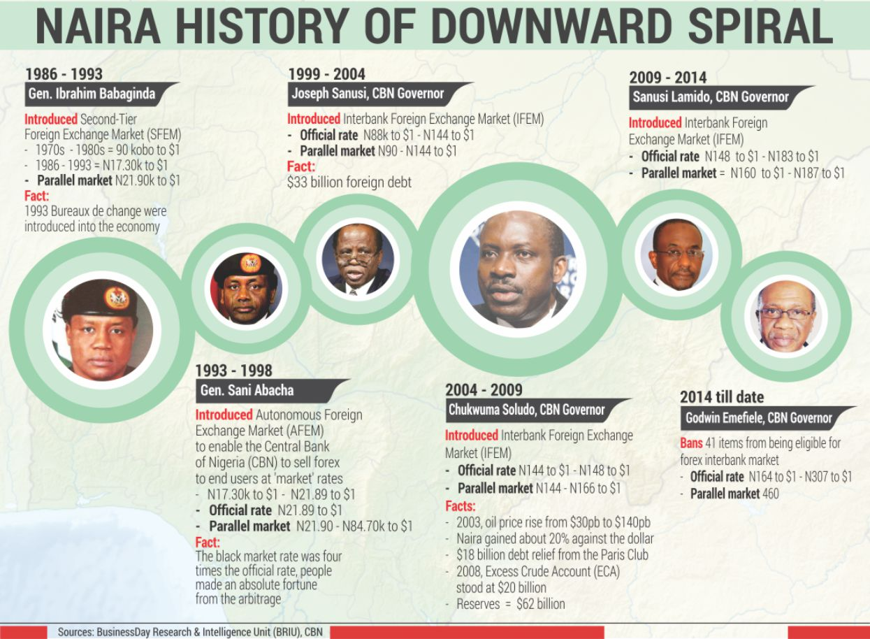 Naira History of Downward Spiral