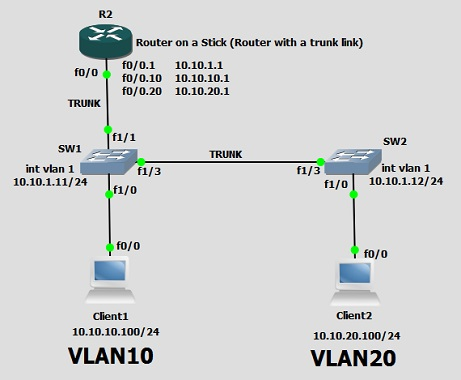 The diagramatic presentation of CCNA Router Switching