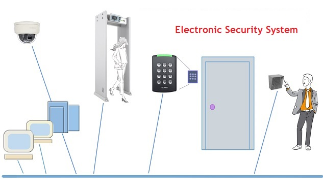 Graphical presentation of Electronic Security System